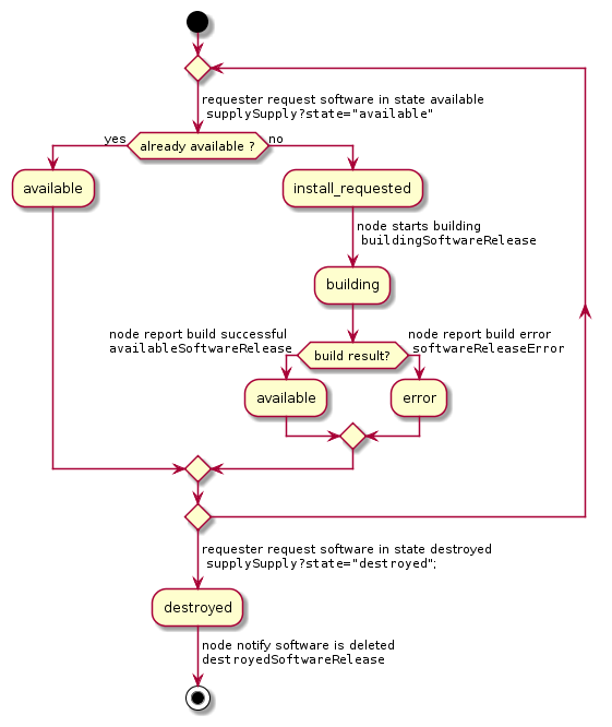 complex workflow for actual state